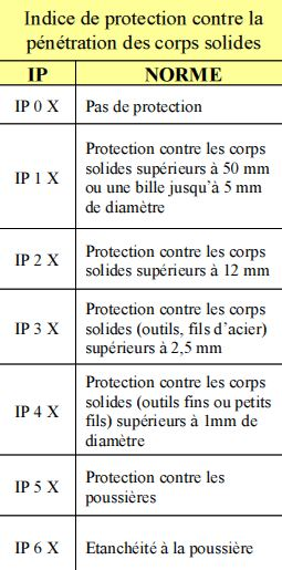 Les indices de protections par IRL France