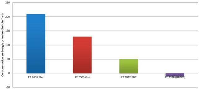 Apr s la rt 2012 arrivera la rt 2020 expliqu par le pdg for Consommation rt 2012